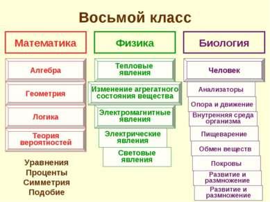 Восьмой класс Уравнения Проценты Симметрия Подобие Математика Физика Биология...