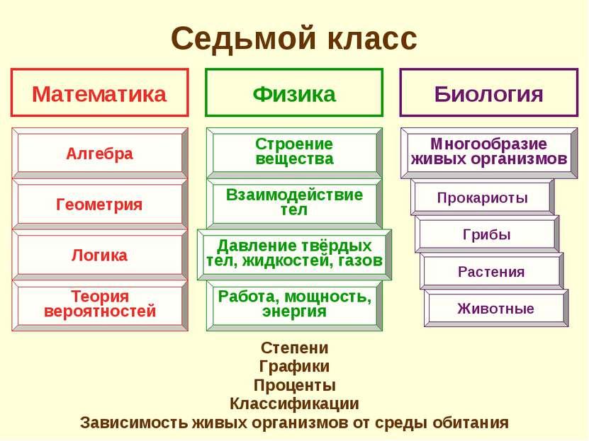 Седьмой класс Степени Графики Проценты Классификации Зависимость живых органи...