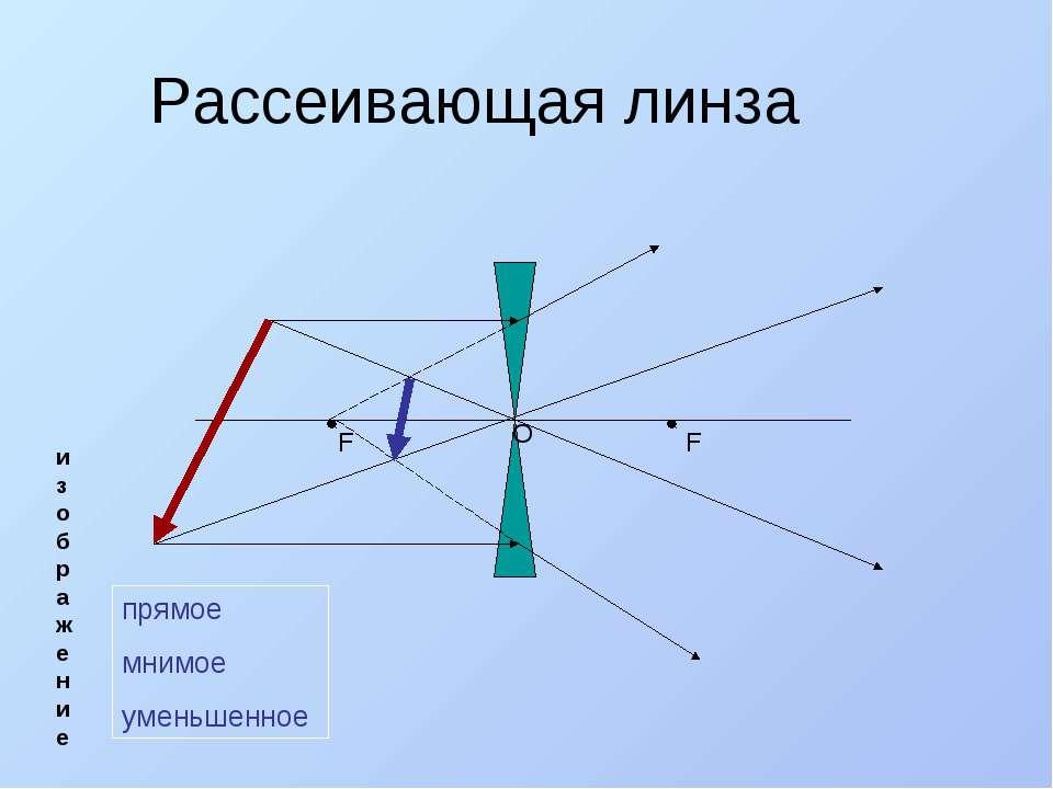 Рассеивающая линза О F F изображение прямое мнимое уменьшенное