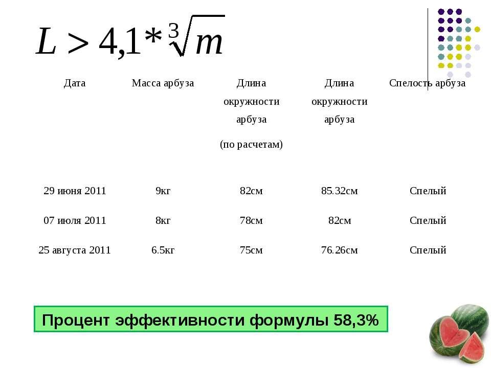 Процент эффективности формулы 58,3% Дата Масса арбуза Длина окружности арбуза...