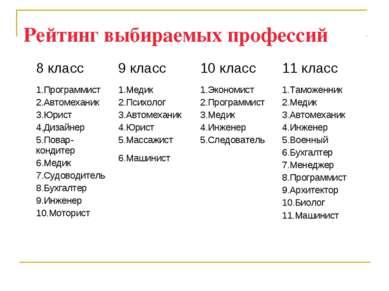 Рейтинг выбираемых профессий 8 класс 9 класс 10 класс 11 класс 1.Программист ...