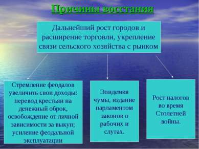 Причины восстания Дальнейший рост городов и расширение торговли, укрепление с...