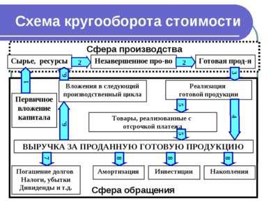Схема кругооборота стоимости Сфера производства Сырье, ресурсы Сфера обращени...