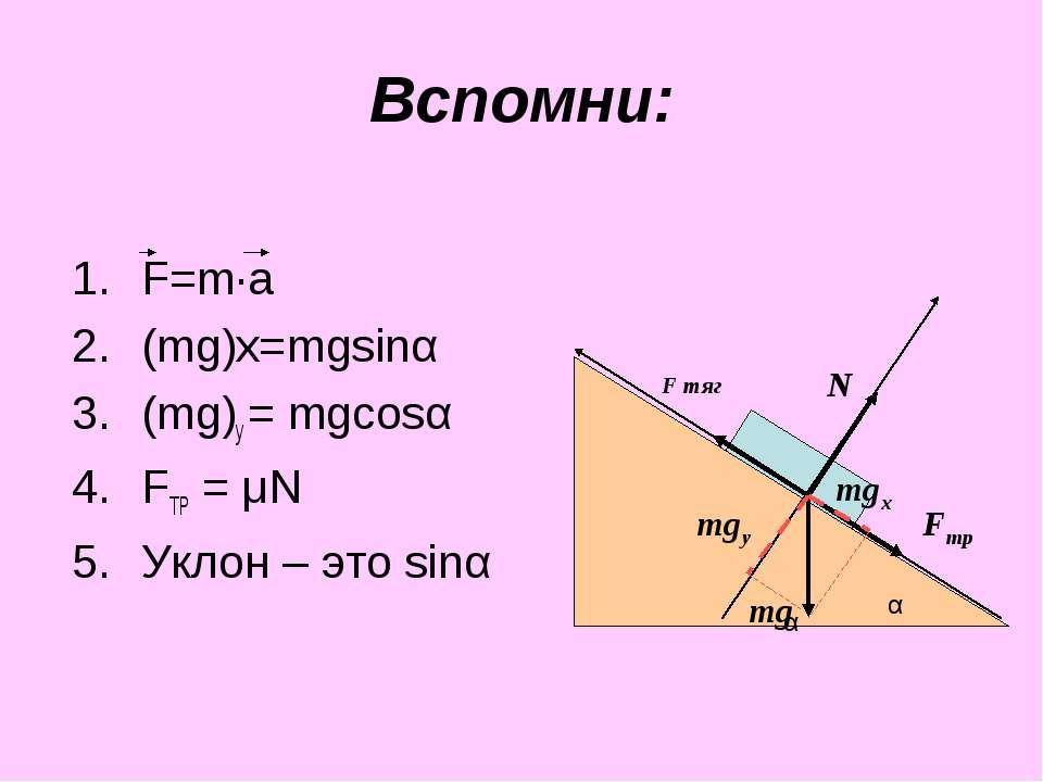Вспомни: F=m·a (mg)х=mgsinα (mg)у = mgcosα FТР = μN Уклон – это sinα mg N Fтр...