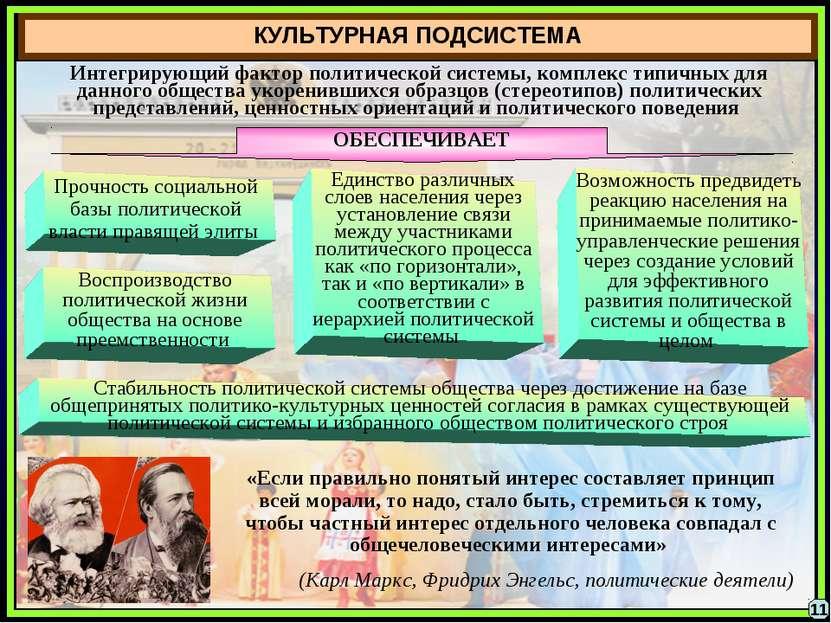 КУЛЬТУРНАЯ ПОДСИСТЕМА Интегрирующий фактор политической системы, комплекс тип...