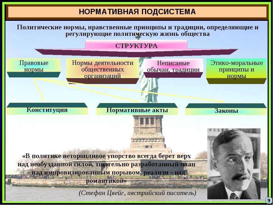НОРМАТИВНАЯ ПОДСИСТЕМА Политические нормы, нравственные принципы и традиции, ...