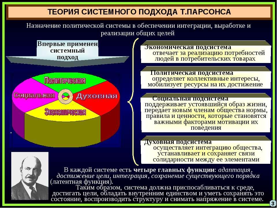 ТЕОРИЯ СИСТЕМНОГО ПОДХОДА Т.ПАРСОНСА Назначение политической системы в обеспе...