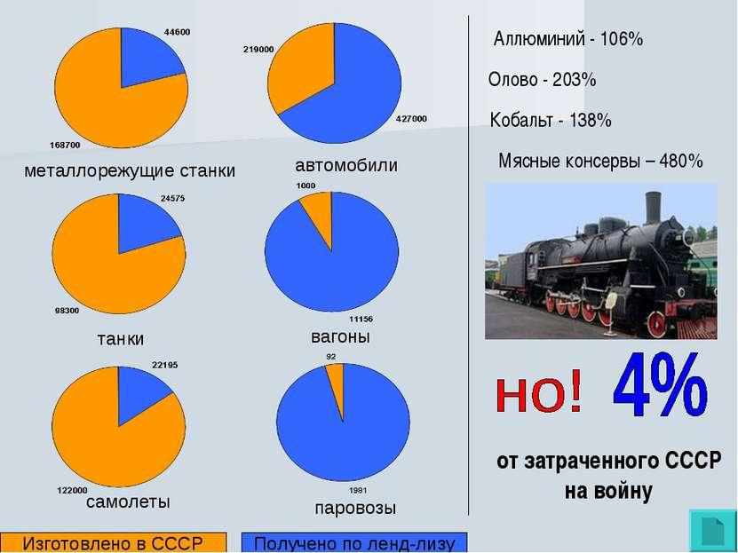 паровозы автомобили танки вагоны самолеты металлорежущие станки Изготовлено в...
