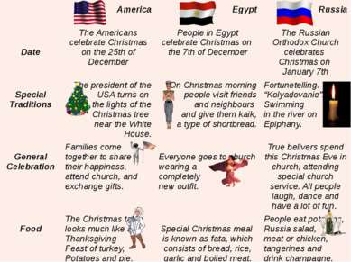 America Egypt Russia Date The Americans celebrate Christmas on the 25thof Dec...