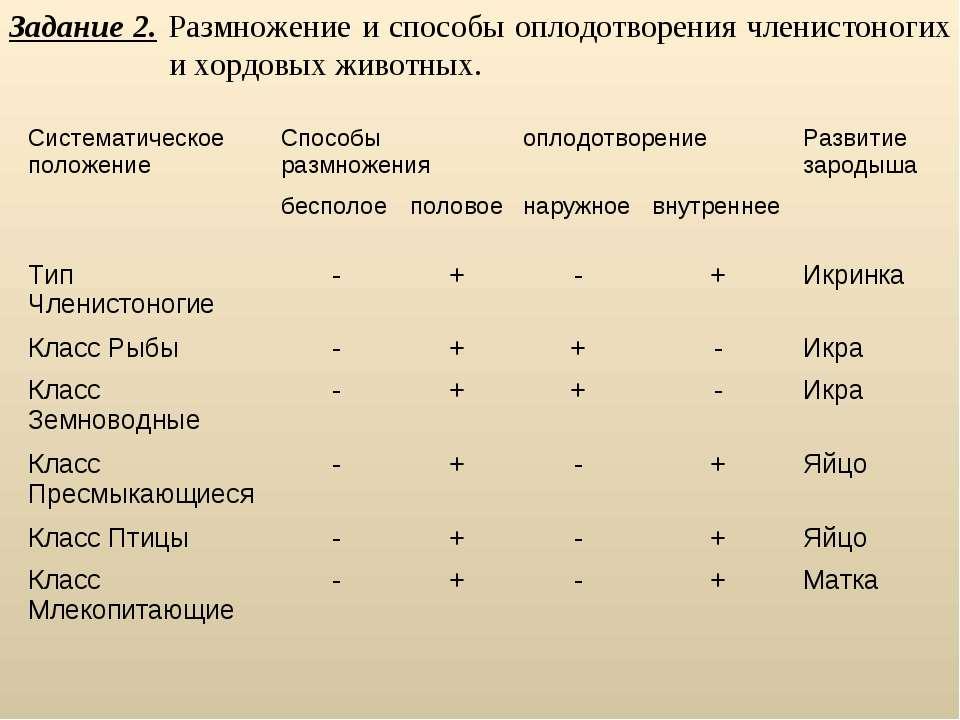 Задание 2. Размножение и способы оплодотворения членистоногих и хордовых живо...