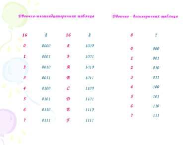 Двоично-шестнадцатеричная таблица Двоично - восьмеричная таблица