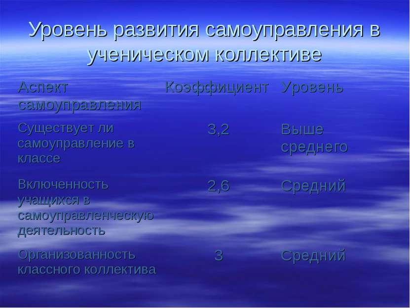 Уровень развития самоуправления в ученическом коллективе Аспект самоуправлени...