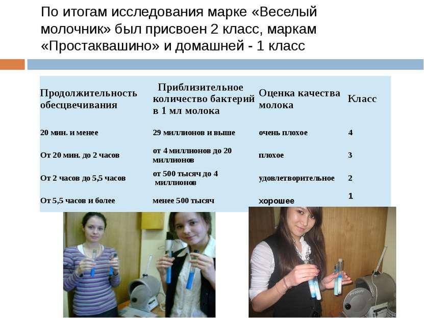 По итогам исследования марке «Веселый молочник» был присвоен 2 класс, маркам ...