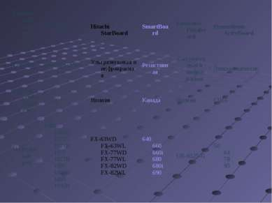 Технические характеристики InterWrite SchoolBoard Hitachi StarBoard SmartBoar...