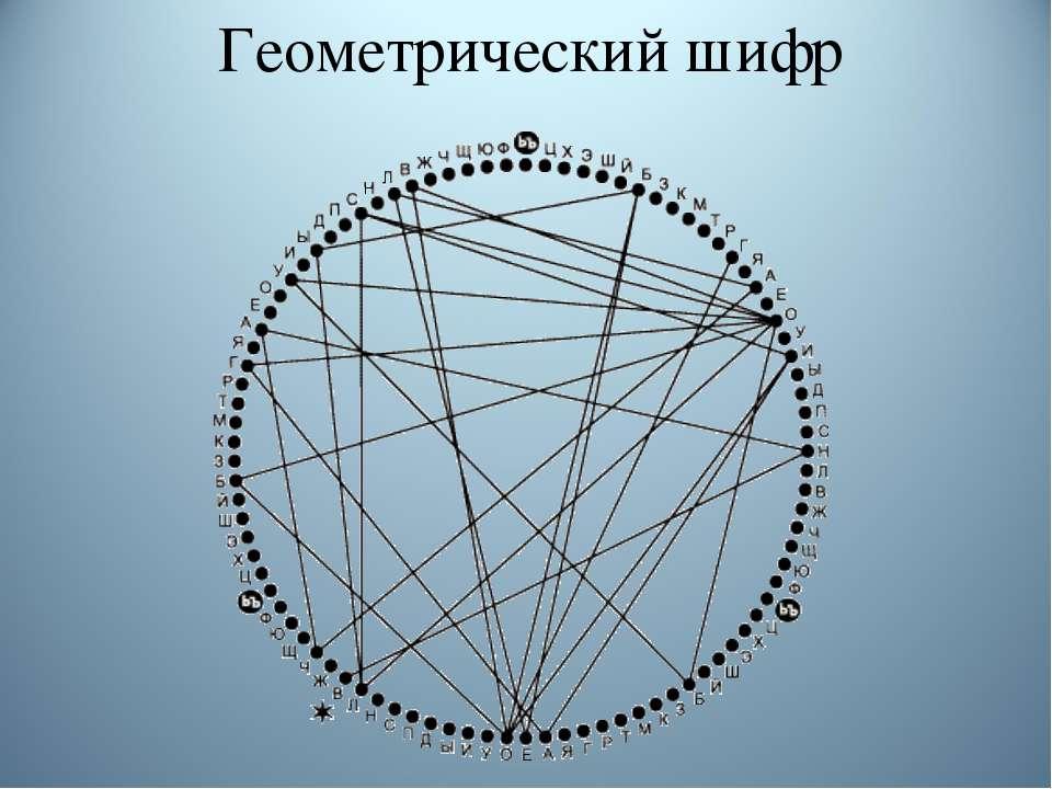 Геометрический шифр