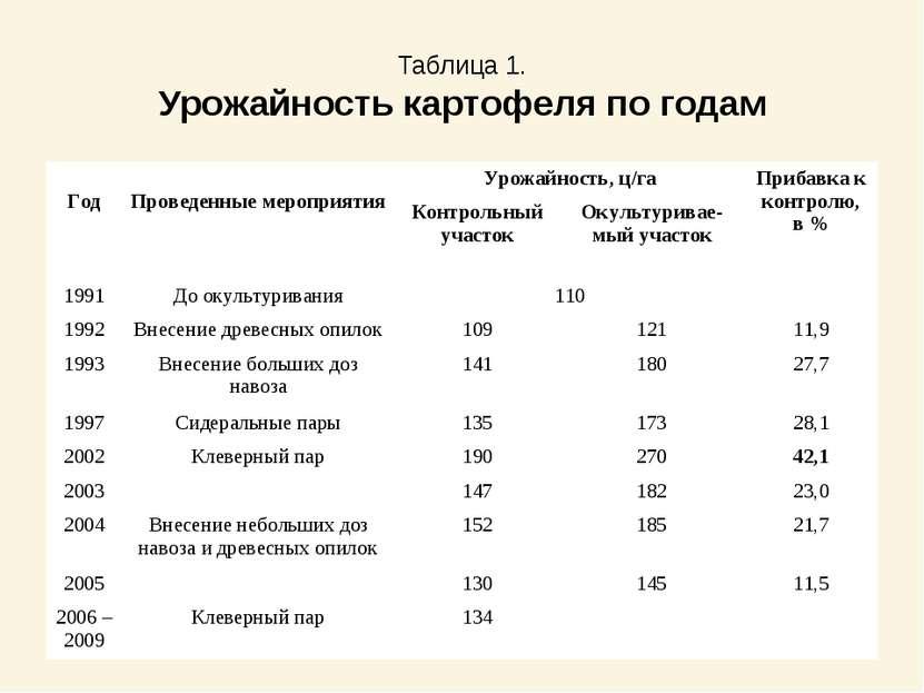Таблица 1. Урожайность картофеля по годам