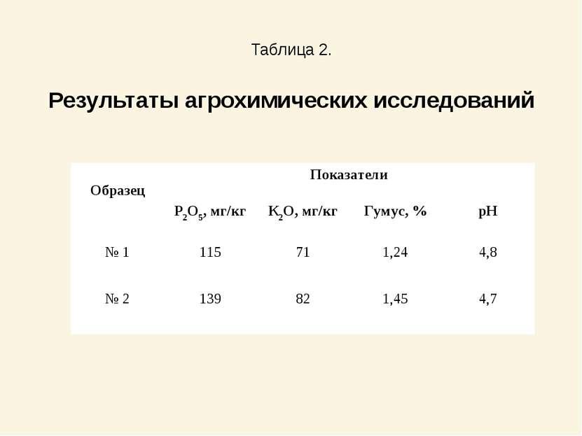 Таблица 2. Результаты агрохимических исследований