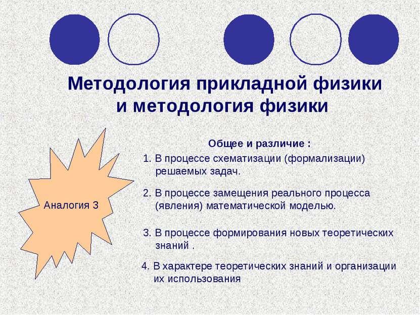 Методология прикладной физики и методология физики 1. В процессе схематизации...