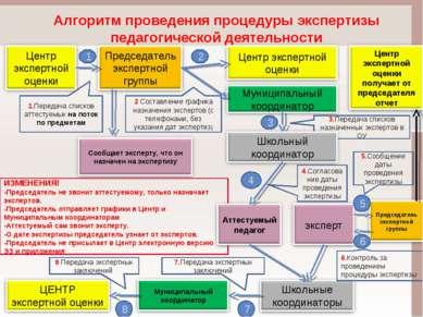 Алгоритм проведения процедуры экспертизы педагогической деятельности ИЗМЕНЕНИ...