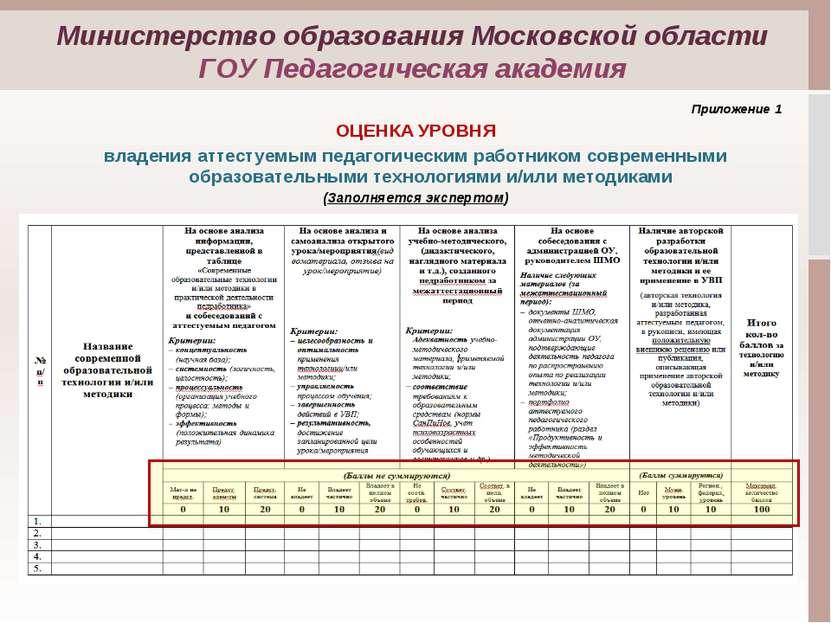 Приложение 1 ОЦЕНКА УРОВНЯ владения аттестуемым педагогическим работником сов...