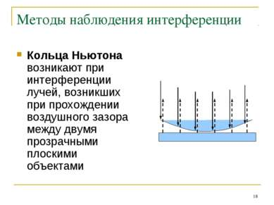 * Методы наблюдения интерференции Кольца Ньютона возникают при интерференции ...