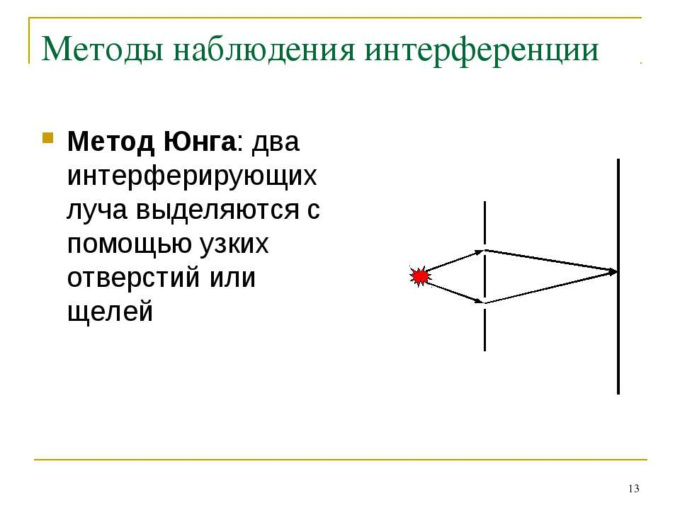 * Методы наблюдения интерференции Метод Юнга: два интерферирующих луча выделя...