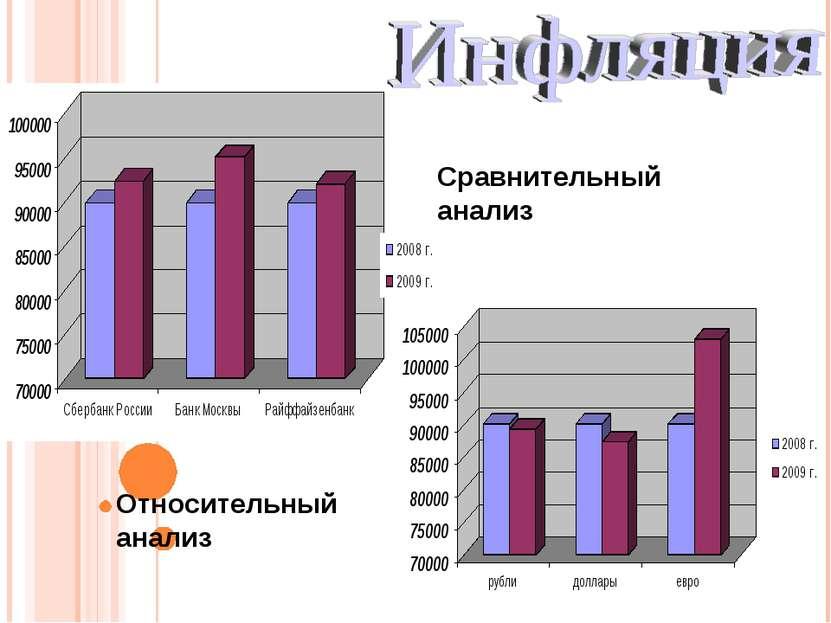 Относительный анализ Сравнительный анализ