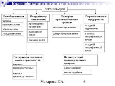 Классификация организаций по ряду признаков частные государственные муниципал...