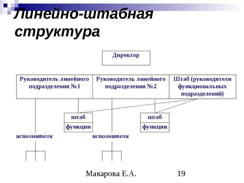 Линейно-штабная структура Макарова Е.А.