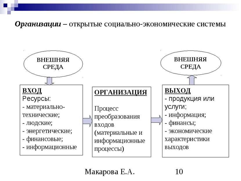 Организации – открытые социально-экономические системы ВНЕШНЯЯ СРЕДА ВНЕШНЯЯ ...