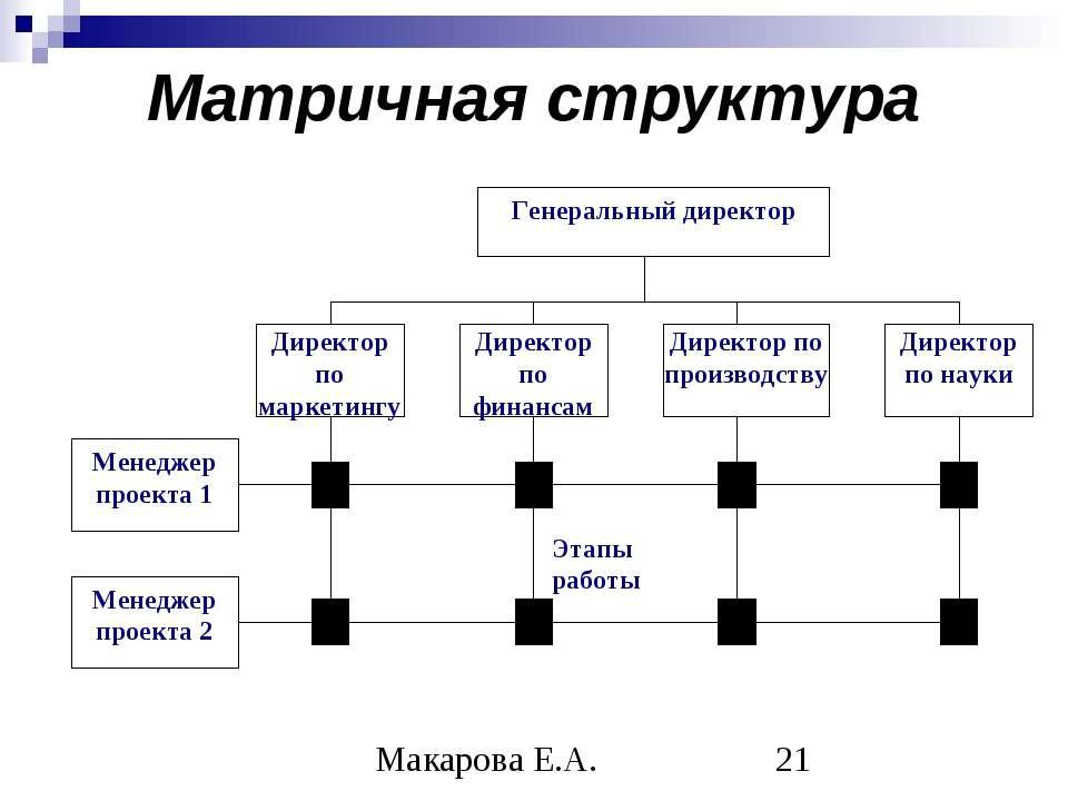 Матричная структура Макарова Е.А.
