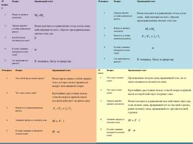 № вопроса Вопрос Правильный ответ 1 Формула правила моментов. М1=М2 2 Сформул...