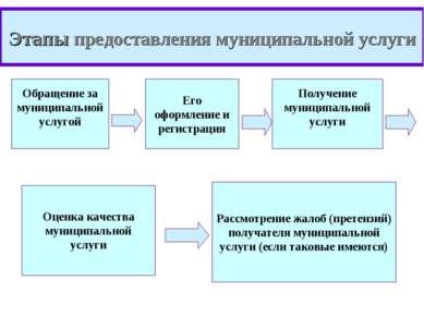 Этапы предоставления муниципальной услуги Обращение за муниципальной услугой ...