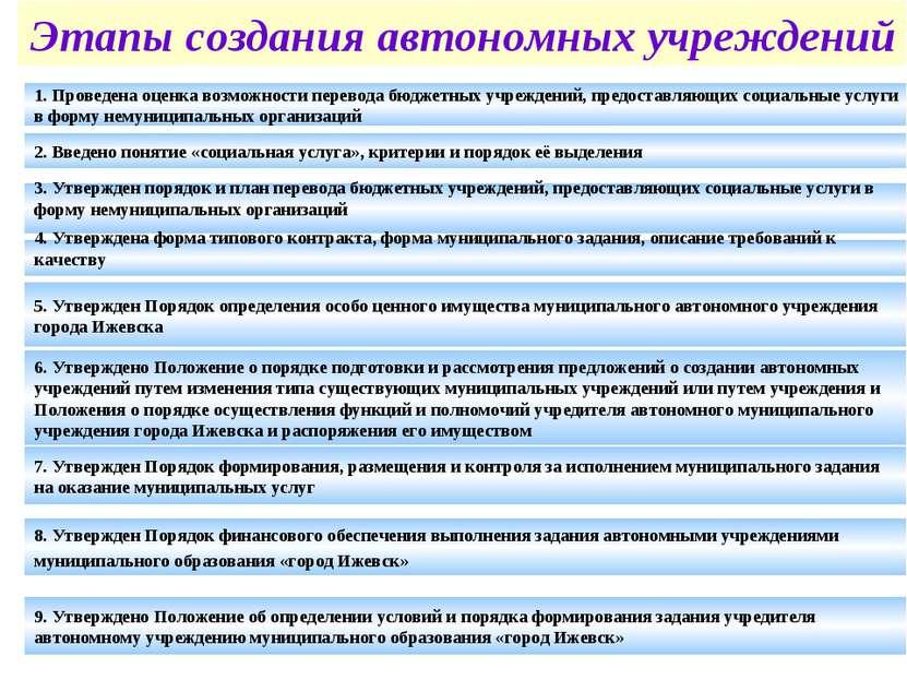 Этапы создания автономных учреждений 1. Проведена оценка возможности перевода...