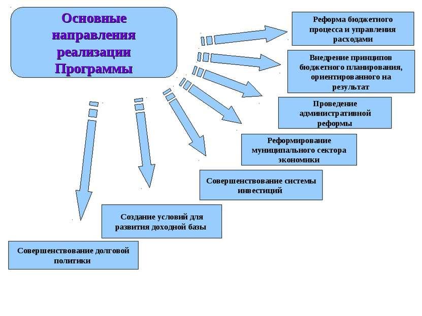 Основные направления реализации Программы Реформа бюджетного процесса и управ...
