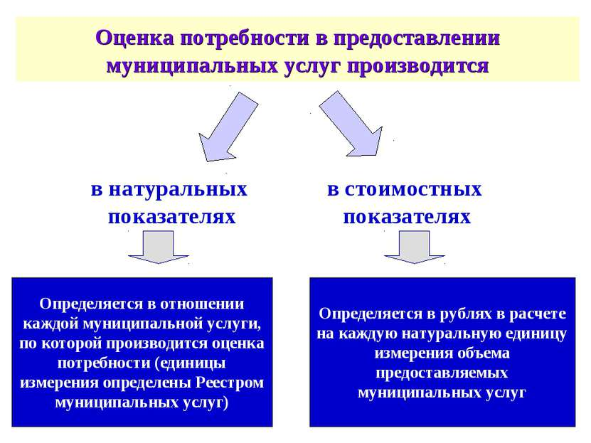 О Оценка потребности в предоставлении муниципальных услуг производится в нату...