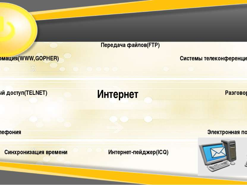 Интернет Электронная почта(e-mail) Передача файлов(FTP) Разговор(IRC) Синхрон...