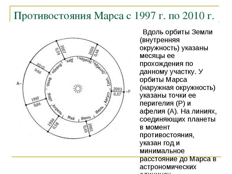 Противостояния Марса с 1997 г. по 2010 г. Вдоль орбиты Земли (внутренняя окру...