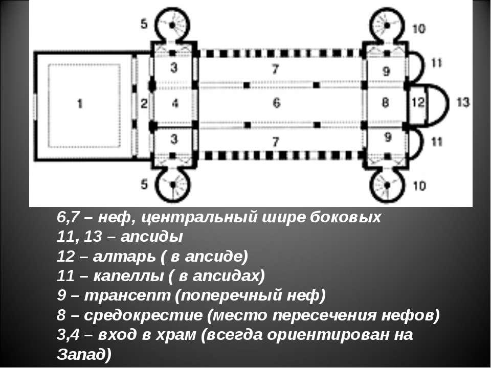 6,7 – неф, центральный шире боковых 11, 13 – апсиды 12 – алтарь ( в апсиде) 1...