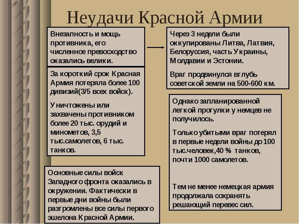 Неудачи Красной Армии Внезапность и мощь противника, его численное превосходс...