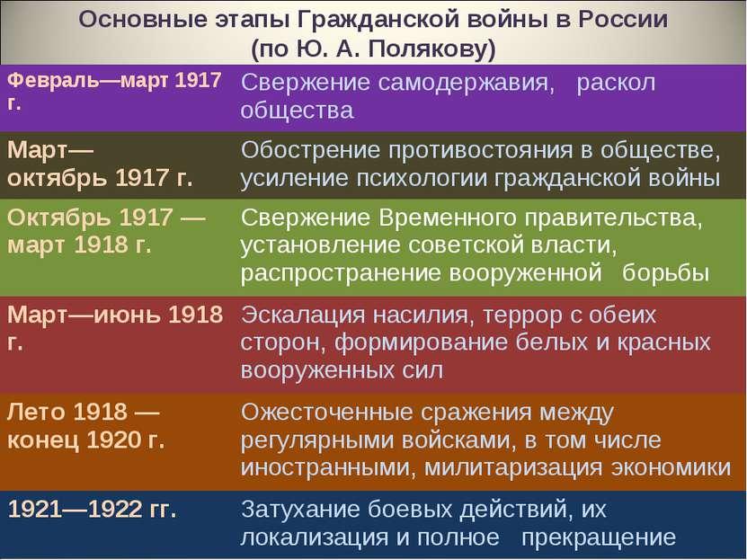 Основные этапы Гражданской войны в России (по Ю. А. Полякову) Февраль—март 19...