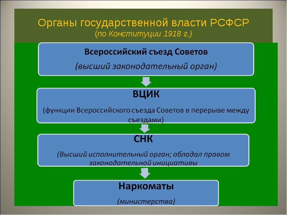 Органы государственной власти РСФСР (по Конституции 1918 г.)