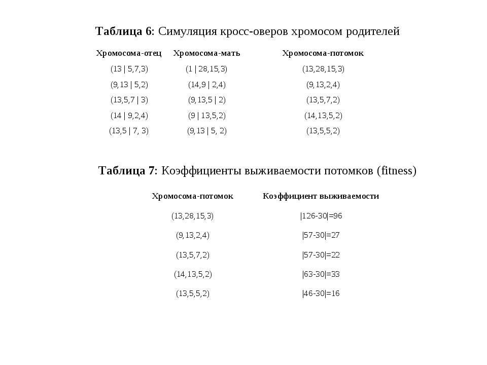 Таблица 6:Симуляция кросс-оверов хромосом родителей Таблица 7:Коэффициенты ...