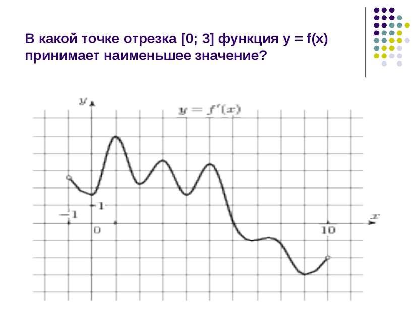 В какой точке отрезка [0; 3] функция у = f(x) принимает наименьшее значение?