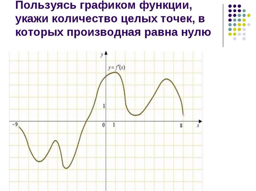Пользуясь графиком функции, укажи количество целых точек, в которых производн...