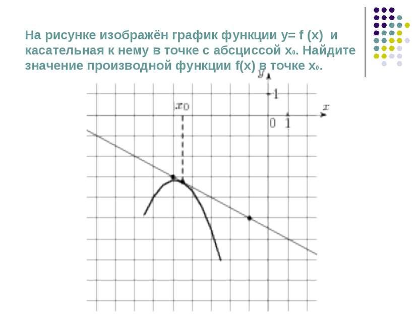 На рисунке изображён график функции у= f (x) и касательная к нему в точке с а...