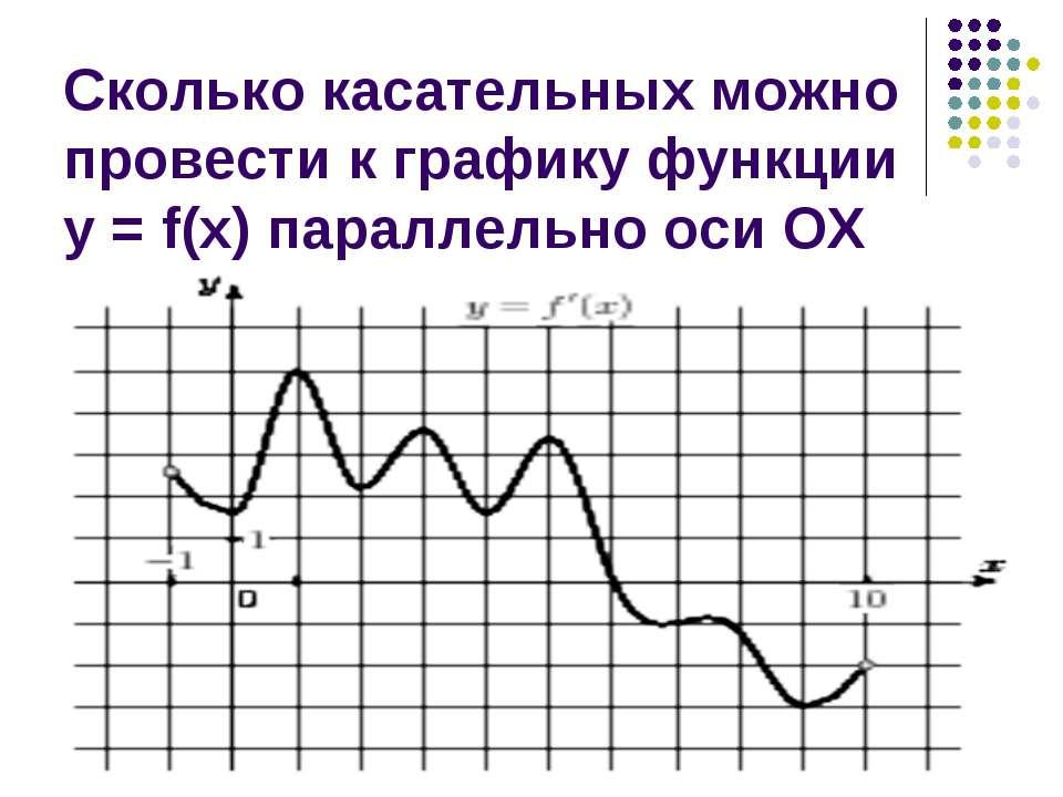 Сколько касательных можно провести к графику функции у = f(х) параллельно оси ОХ