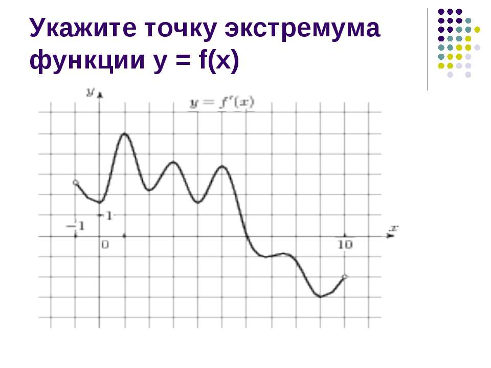 Укажите точку экстремума функции у = f(х)