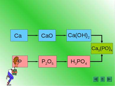 CaO Ca(OH)2 P2O5 H3PO4 P Ca Ca3(PO)4