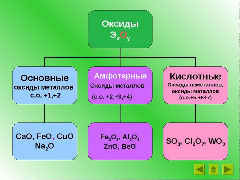 Амфотерные Оксиды металлов (с.о. +2,+3,+4)